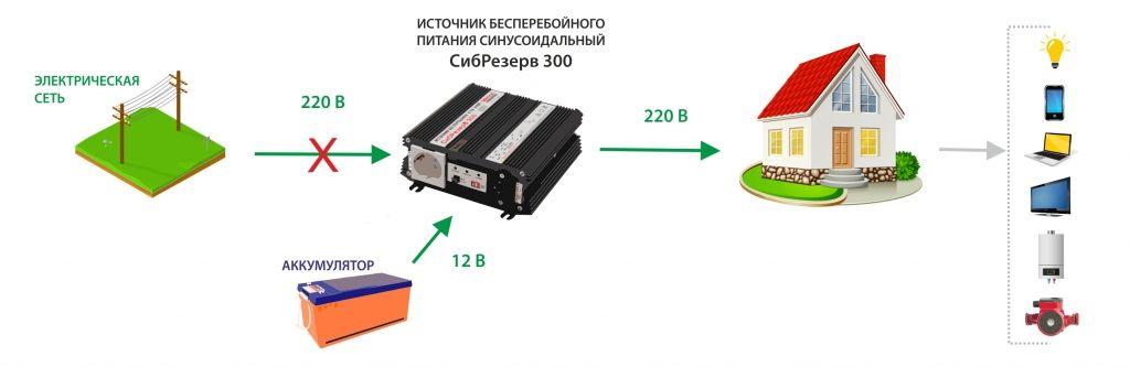 Схема на ИБП СибРезерв 300.jpg